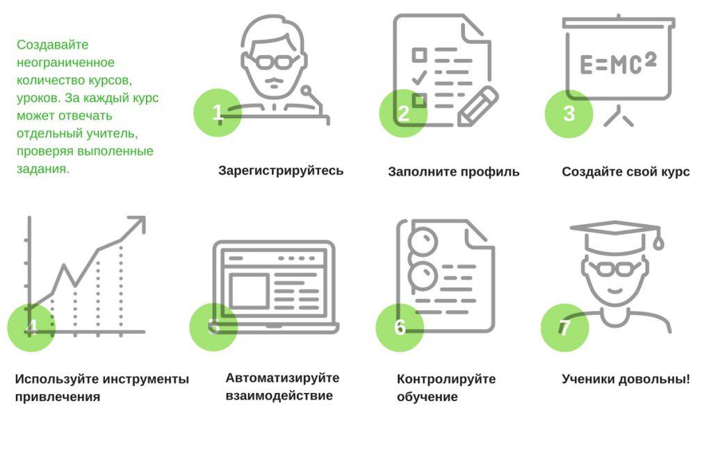 Схема работы сервиса EDULANCE